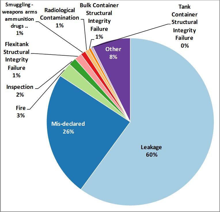 Analysis of Cargo Incident type (2013-2014)