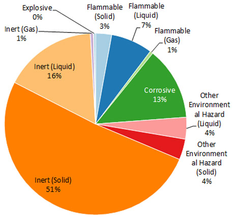 Chart 2: Analysis by Substance type (2013-2014)